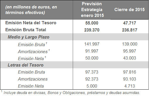 La financiación del Tesoro en 2015