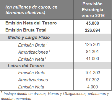 La financiación del Tesoro en 2016